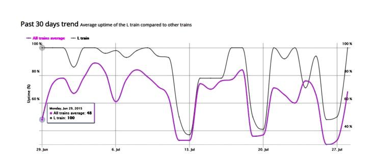 L train stats July
